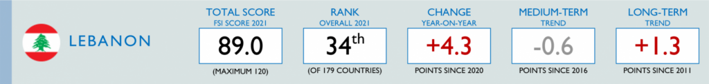 Lebanon country data from the 2021 Fragile States Index